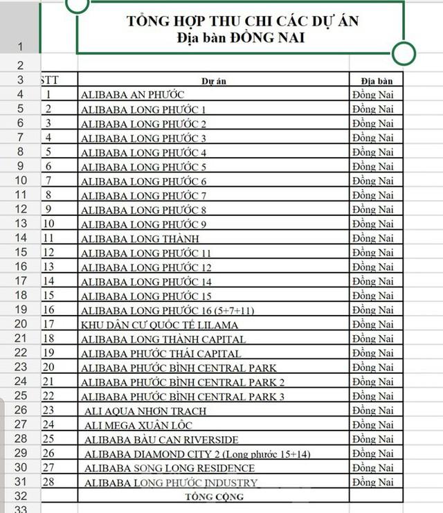 Danh sách 43 dự án bất động sản Alibaba liên quan đến vụ án lừa đảo - Ảnh 1.