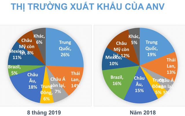 Thủy sản Nam Việt (ANV) đẩy mạnh xuất khẩu vào Trung Quốc, lãi sau thuế 9 tháng ước đạt 510 tỷ đồng - Ảnh 2.