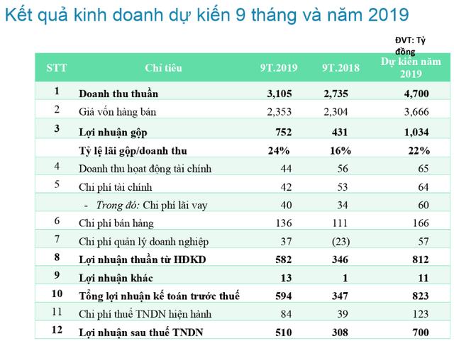 Thủy sản Nam Việt (ANV) đẩy mạnh xuất khẩu vào Trung Quốc, lãi sau thuế 9 tháng ước đạt 510 tỷ đồng - Ảnh 3.