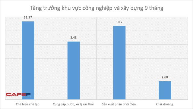 Kinh tế Việt Nam 9 tháng qua các con số  - Ảnh 4.
