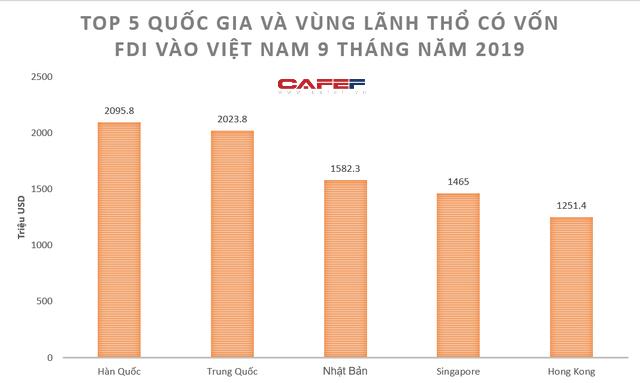 Hàn Quốc vượt Trung Quốc trở thành nhà đầu tư nước ngoài lớn nhất vào Việt Nam - Ảnh 2.