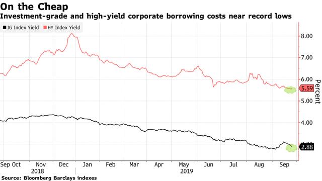 Bất chấp rủi ro, Phố Wall đổ xô rót tiền vào các công ty ngập chìm trong nợ - Ảnh 3.
