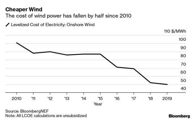 Điện mặt trời và điện gió đã rẻ đến mức không cần trợ cấp từ các Chính phủ! - Ảnh 1.
