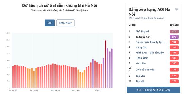 Nơi nào ở Hà Nội ô nhiễm không khí nguy hiểm nhất sáng đầu tuần? - Ảnh 3.
