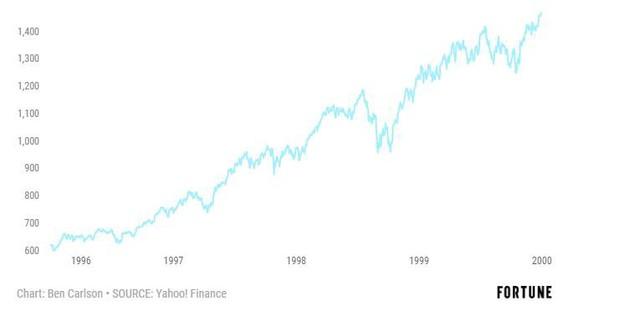 Nhìn lại những lần tổng thống Mỹ bị luận tội để đoán trước thị trường - Ảnh 4.