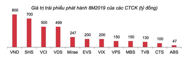 Dấu hỏi lớn khi CTCK ôm gần 29.450 tỷ trái phiếu doanh nghiệp, nghi vấn các NHTM đang mua chéo trái phiếu của nhau - Ảnh 1.