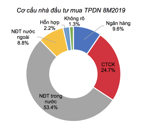 Dấu hỏi lớn khi CTCK ôm gần 29.450 tỷ trái phiếu doanh nghiệp, nghi vấn các NHTM đang mua chéo trái phiếu của nhau - Ảnh 2.