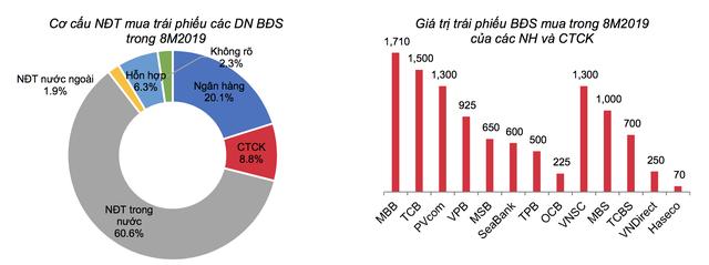 Dấu hỏi lớn khi CTCK ôm gần 29.450 tỷ trái phiếu doanh nghiệp, nghi vấn các NHTM đang mua chéo trái phiếu của nhau - Ảnh 4.