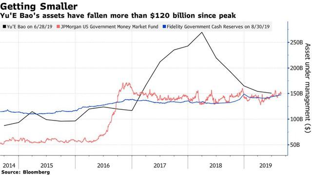 Bị kìm hãm tốc độ bành trướng, quỹ MMF lớn nhất thế giới của Alibaba mất 120 tỷ USD chỉ trong hơn 1 năm - Ảnh 1.
