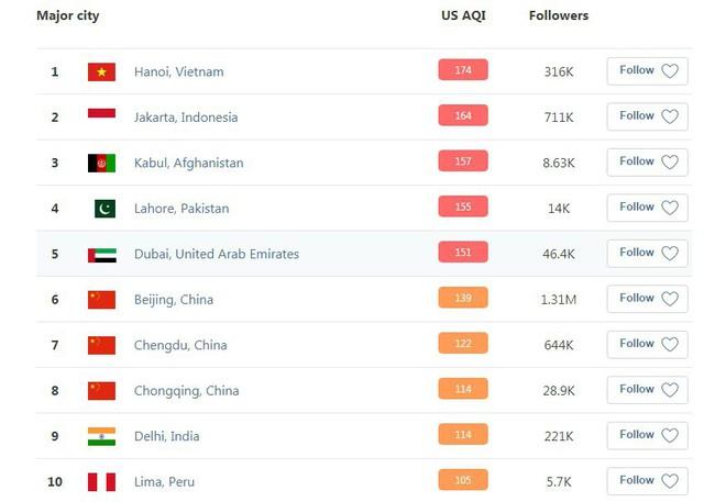 Hôm nay Hà Nội lại là thành phố ô nhiễm không khí nhất thế giới: Chỉ số AQI lên tới 190, vượt xa cả Bắc Kinh lẫn Jakarta! - Ảnh 1.