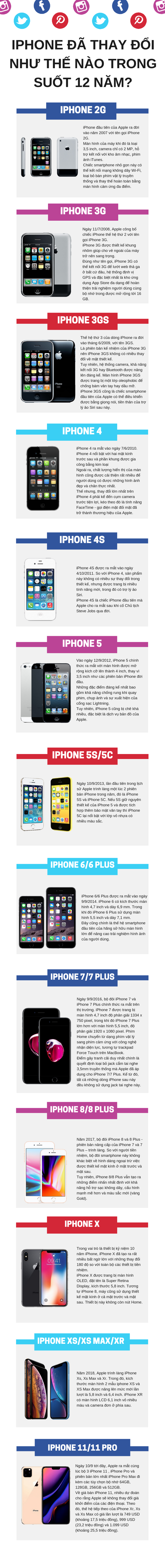 IPhone đã thay đổi như thế nào trong suốt 12 năm qua? - Ảnh 1.