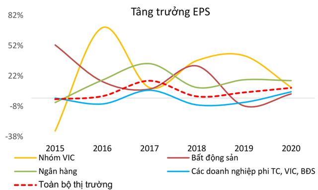 BVSC dự báo lợi nhuận các doanh nghiệp niêm yết tăng trưởng 13,9%, VN-Index có thể lên mốc 1.110 điểm trong năm 2020 - Ảnh 1.