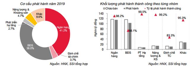 Toàn cảnh TPDN 2019: Giá trị phát hành tăng 25% lên 280.141 tỷ đồng, chiếm 11,3% GDP song quy mô vẫn nhỏ so với tín dụng ngân hàng - Ảnh 3.