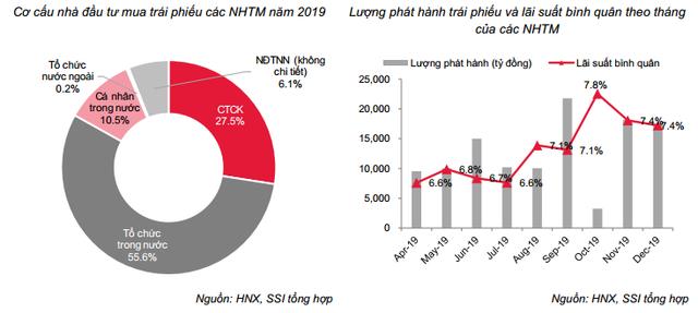 Bùng nổ kênh TPDN: Lãi suất trung bình 8,8%/năm, nhóm BĐS chi trả cao nhất – hơn 10%/năm - Ảnh 3.