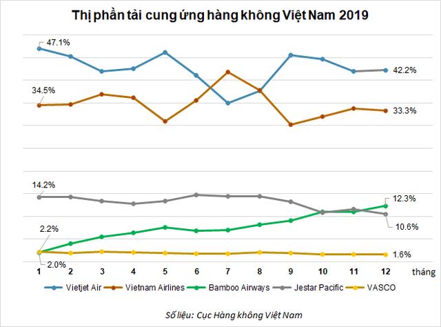 Thị phần Bamboo Airways trong tháng 12/2019 đã vượt 12% - Ảnh 1.