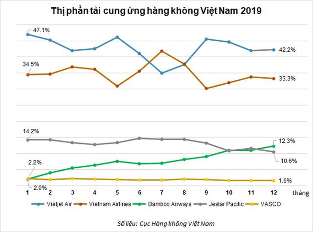 Thay đổi trong miếng bánh thị phần hàng không Việt hiện nay - Ảnh 1.