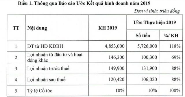 Bảo hiểm Bưu điện (PTI) ước lãi 106 tỷ đồng năm 2019, dự kiến chia cổ tức tỷ lệ 10% - Ảnh 1.