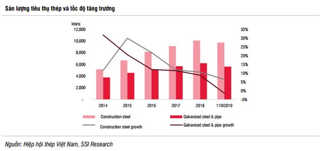 Ngành thép 2020 tiếp tục tăng trưởng thấp dù ít áp lực giảm giá hơn; cạnh tranh thị phần sẽ tăng tốc - Ảnh 1.