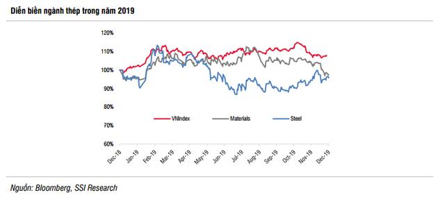 Ngành thép 2020 tiếp tục tăng trưởng thấp dù ít áp lực giảm giá hơn; cạnh tranh thị phần sẽ tăng tốc - Ảnh 4.