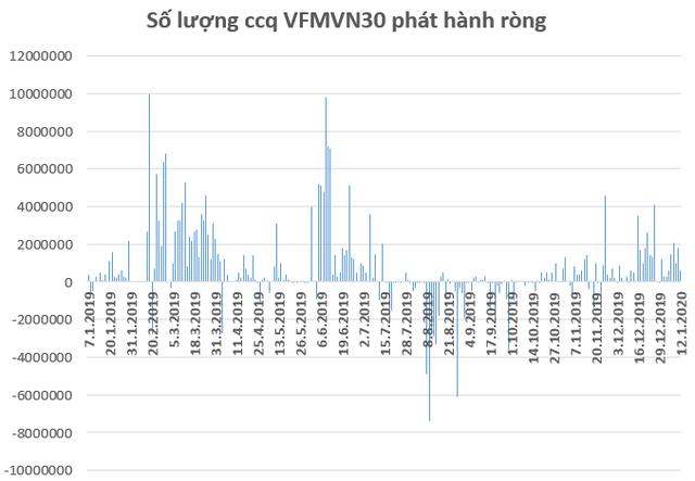 Dòng vốn ETFs rục rịch trở lại thị trường Việt Nam trong những ngày đầu năm mới 2020 - Ảnh 1.
