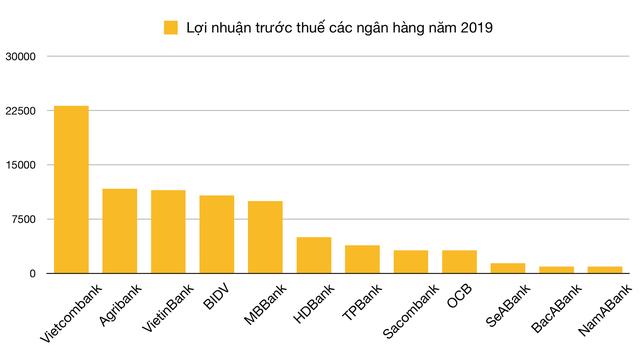 Đã có 12 ngân hàng công bố kết quả kinh doanh năm 2019 - Ảnh 1.