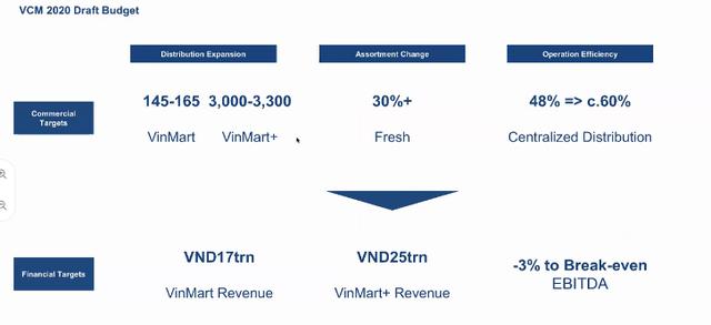 Masan sẽ rót 15 triệu USD để cải tổ Vinmart: Đóng cửa hàng trăm cửa hàng kém hiệu quả, đặt mục tiêu 42.000 tỷ doanh thu, tiến tới hòa vốn năm 2020  - Ảnh 6.