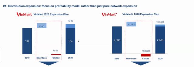 Masan sẽ rót 15 triệu USD để cải tổ Vinmart: Đóng cửa hàng trăm cửa hàng kém hiệu quả, đặt mục tiêu 42.000 tỷ doanh thu, tiến tới hòa vốn năm 2020  - Ảnh 4.