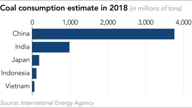 Nikkei: Việt Nam và Indonesia tăng trưởng điện than nhanh nhất, nhưng Ấn Độ, Nhật Bản và Trung Quốc mới là những người đang bị chỉ trích vì cào bằng nỗ lực giảm điện than của EU - Ảnh 1.