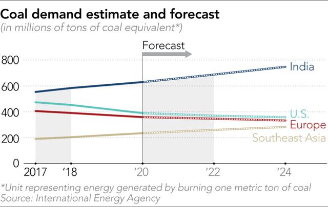 Nikkei: Việt Nam và Indonesia tăng trưởng điện than nhanh nhất, nhưng Ấn Độ, Nhật Bản và Trung Quốc mới là những người đang bị chỉ trích vì cào bằng nỗ lực giảm điện than của EU - Ảnh 2.
