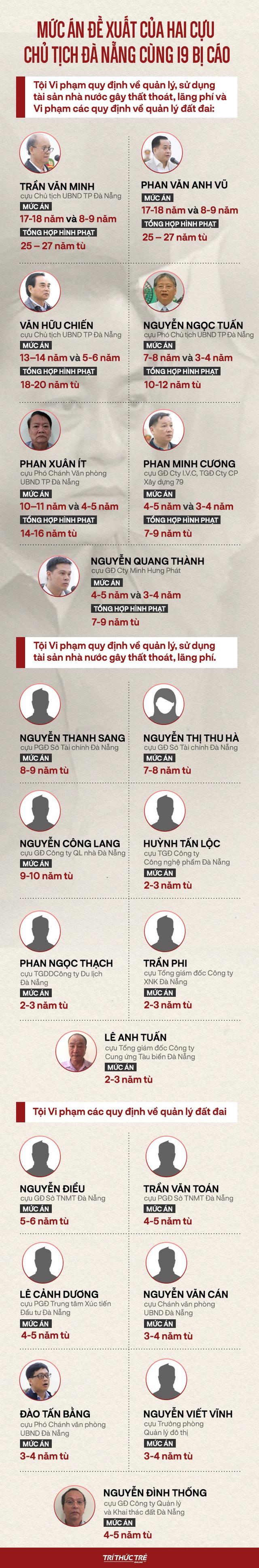 Tuyên án 2 cựu Chủ tịch Đà Nẵng: HĐXX nhận định, bị cáo Phan Văn Anh Vũ có quyền lực rất lớn - Ảnh 2.