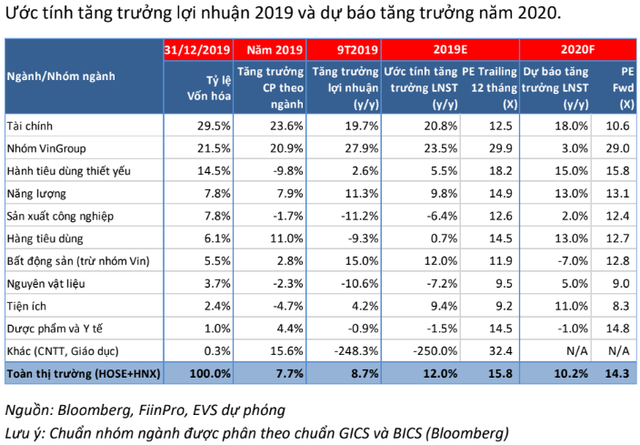 """EVS dự báo TTCK """"tẻ nhạt"""" trong giai đoạn đầu năm nhưng vẫn có thể tiệm cận mốc 1.200 điểm trong năm 2020 - Ảnh 2."""