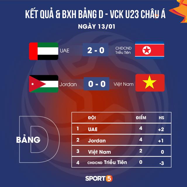 Báo Trung Quốc bình luận gây sốc: U23 Việt Nam cuối cùng đã lộ rõ sự yếu kém và họ sắp phải đối mặt với nỗi đau bị loại sớm  - Ảnh 4.