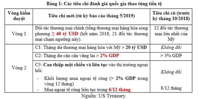 Tiếp tục trong danh sách theo dõi thao túng tiền tệ của Mỹ: Chuyên gia đưa ra 4 hàm ý chính sách đối với Việt Nam - Ảnh 1.