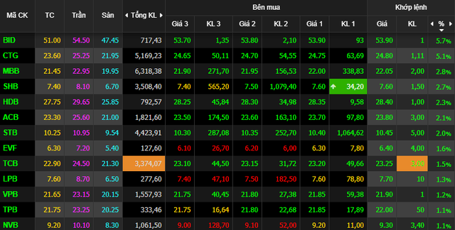 Cổ phiếu ngân hàng tăng sốc, VnIndex vượt ngưỡng 970 điểm - Ảnh 1.