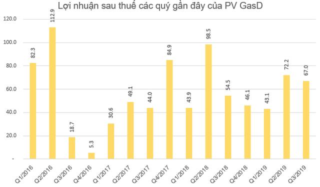 Một công ty Gas của Nhật Bản chi hơn nghìn tỷ đồng của cổ phiếu PGD - Ảnh 3.