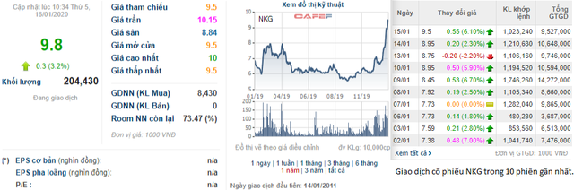 NKG vụt tăng mạnh, Chủ tịch Thép Nam Kim chưa mua đủ 3 triệu cổ phiếu đăng ký - Ảnh 1.