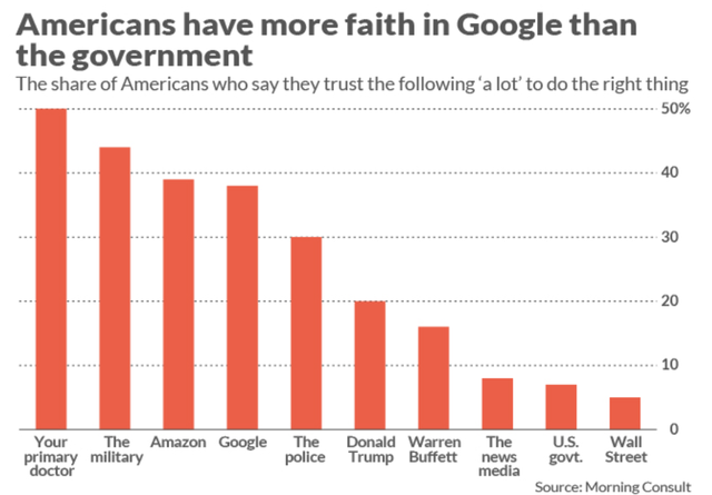 Báo cáo gây bất ngờ: Người Mỹ tin tưởng Amazon, Google nhiều hơn chính phủ Mỹ và Tổng thống Trump! - Ảnh 1.