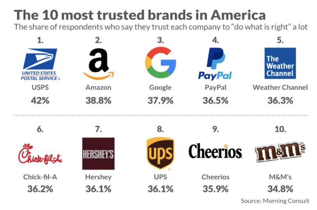 Báo cáo gây bất ngờ: Người Mỹ tin tưởng Amazon, Google nhiều hơn chính phủ Mỹ và Tổng thống Trump! - Ảnh 2.
