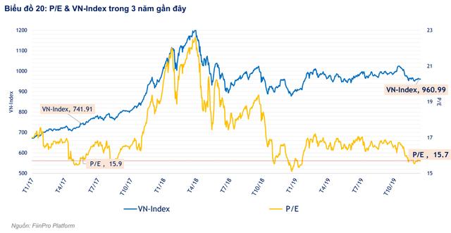 """FiinGroup: """"Định giá thị trường hiện tương đương thời điểm VN-Index đạt 700 điểm nhưng chất lượng lợi nhuận đang đi xuống"""" - Ảnh 1."""