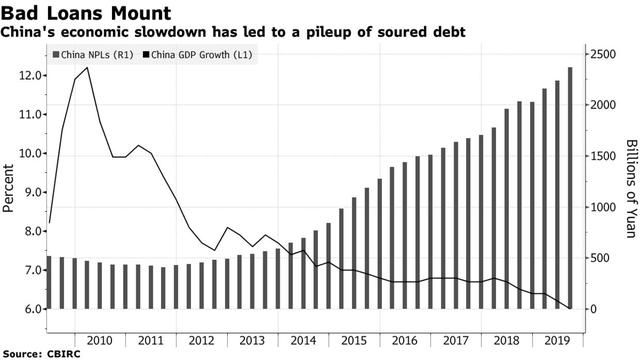 Deutsche Bank: Cảnh vỡ nợ liên tiếp ở Trung Quốc là cơ hội vàng cho nhà đầu tư nước ngoài!  - Ảnh 1.