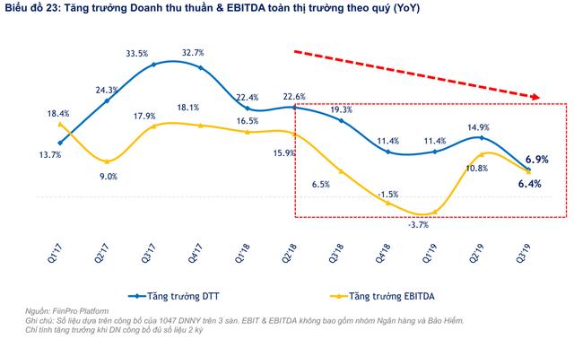 """FiinGroup: """"Định giá thị trường hiện tương đương thời điểm VN-Index đạt 700 điểm nhưng chất lượng lợi nhuận đang đi xuống"""" - Ảnh 3."""