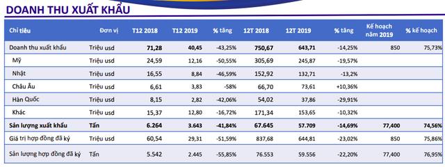 Thuỷ sản Minh Phú: Tình hình sản xuất 2019 chưa đạt kế hoạch, doanh số xuất khảu giảm hơn 14% về 643 triệu USD - Ảnh 1.