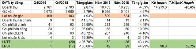Giảm mạnh nợ vay, Tisco báo lãi năm 2019 tăng 44% so với cùng kỳ - Ảnh 1.