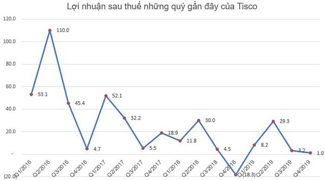 Giảm mạnh nợ vay, Tisco báo lãi năm 2019 tăng 44% so với cùng kỳ - Ảnh 2.