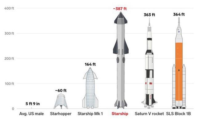 Elon Musk nói sẽ đưa 1 triệu người lên sao Hỏa vào năm 2050, sẵn sàng cho vay nếu bạn chưa đủ tiền  - Ảnh 5.