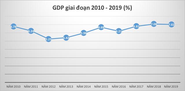 Kinh tế Việt Nam đã tăng trưởng như thế nào trong 10 năm qua? - Ảnh 1.