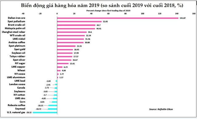 Thị trường năm 2019 (tiếp): Giá thịt lợn tăng sốc; thép và hạt tiêu giảm  - Ảnh 1.