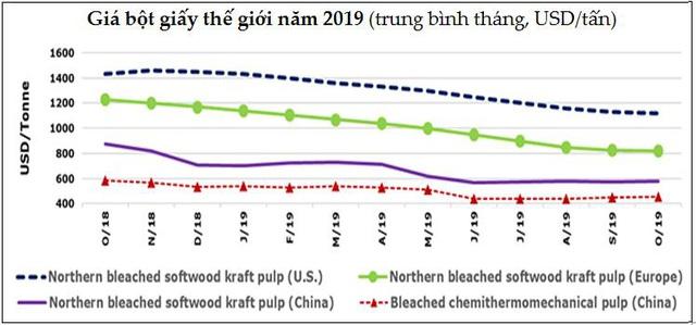 Thị trường năm 2019 (tiếp): Giá thịt lợn tăng sốc; thép và hạt tiêu giảm  - Ảnh 3.