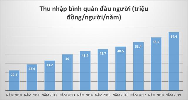 Kinh tế Việt Nam đã tăng trưởng như thế nào trong 10 năm qua? - Ảnh 4.