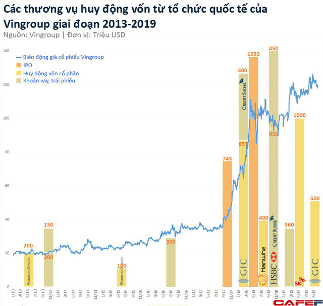 Những thương vụ trị giá hàng trăm triệu đến cả tỷ USD đình đám trên thương trường Việt 2019 - Ảnh 3.